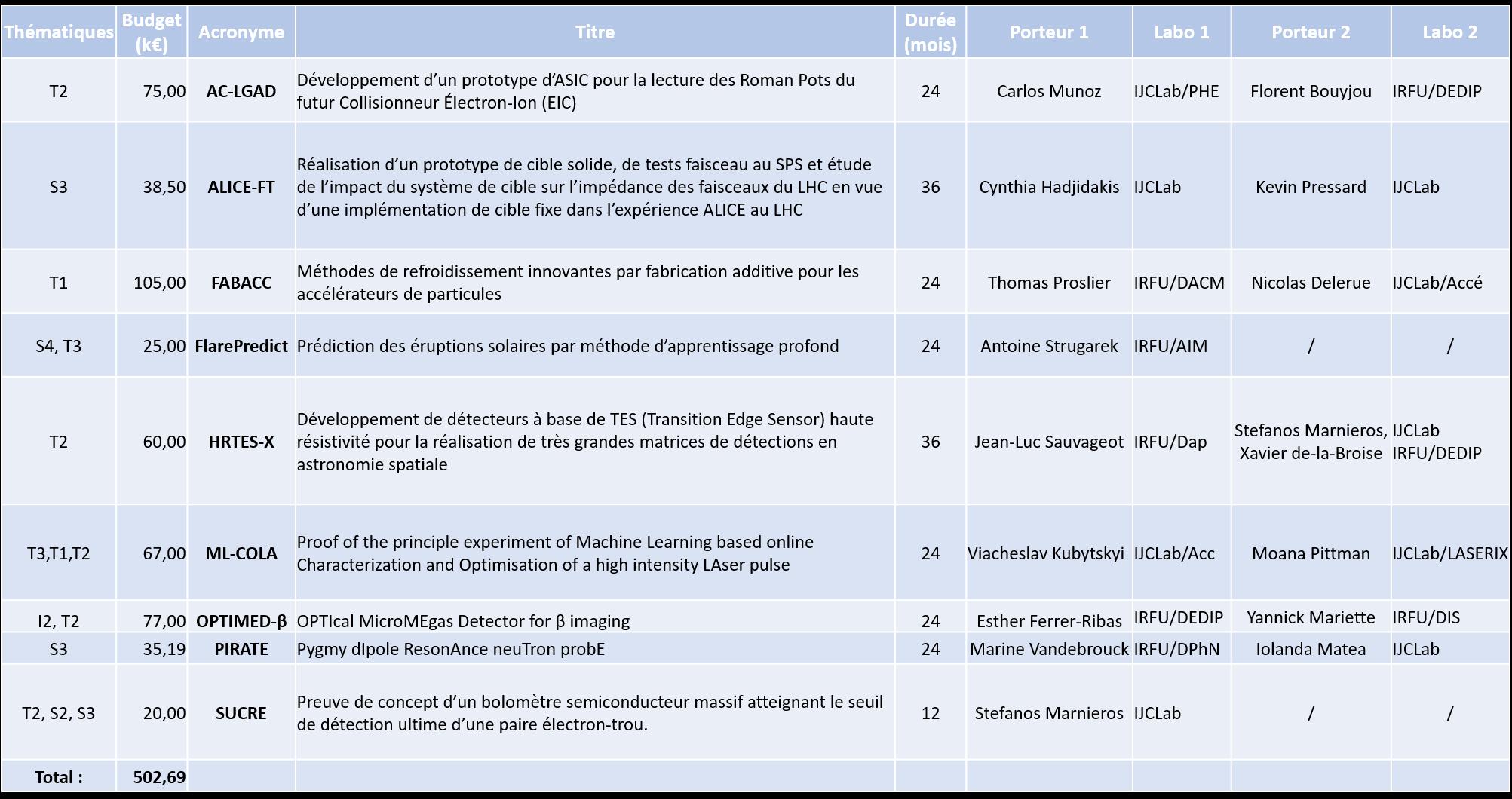 Résultats de l'Appel d'Offres